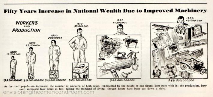 vintage illustration Economy and Machines