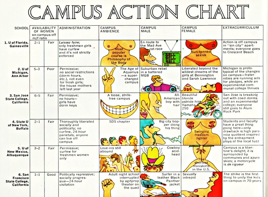 """Campus Action Chart"" Playboy Magazine September 1969 illustration by Bob Post"