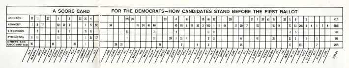 democrats candidates convention 1960 scorecard